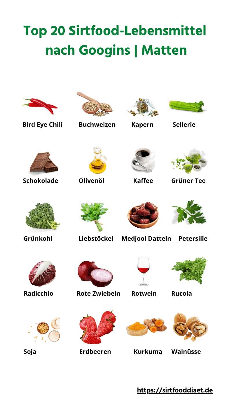 Top 20 Sirtfoods nach Googins | Matten